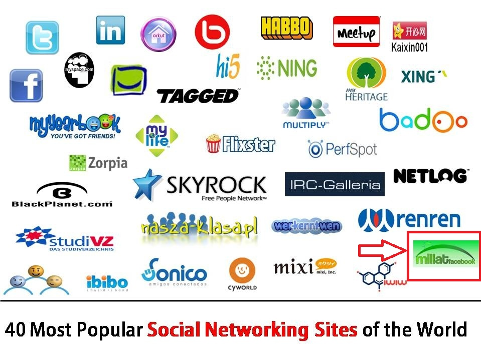 Difference between social networking sites and dating sites