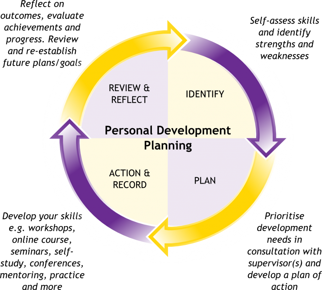 self development objective Career development competencies assessment what allows some people to effectively manage their careers while others do so less successfully often, it is the mastery of several key competencies that allow people to be.